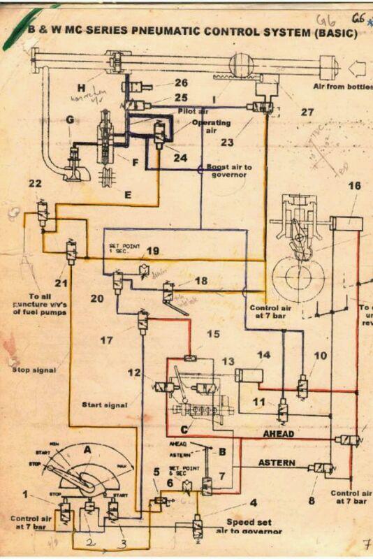 man & bmw maneuvering diagram
