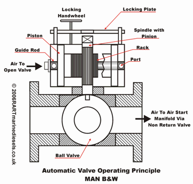 hydraulic flow control valve diagram car valve diagram air start system | blackhatmarine
