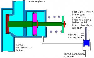 Full lift safety valve