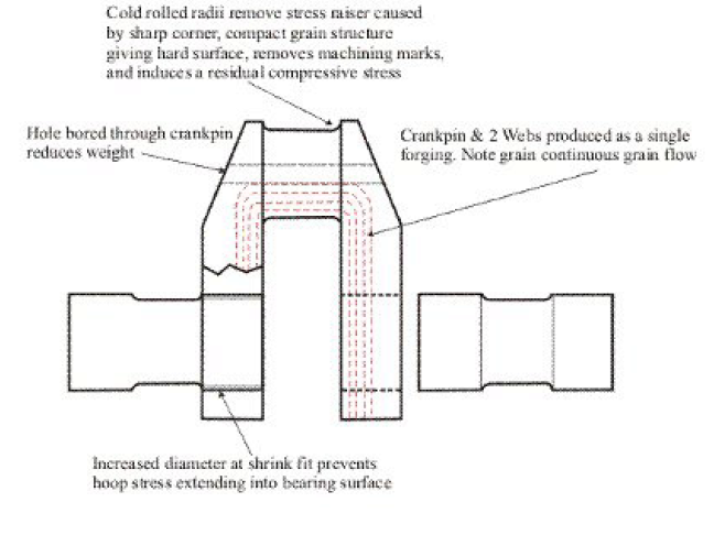 connecting rod defects